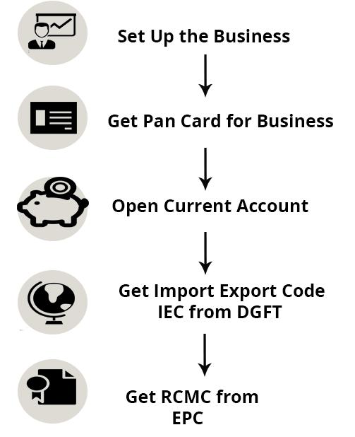Export steps min