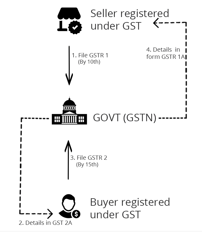 GGT Return Filing